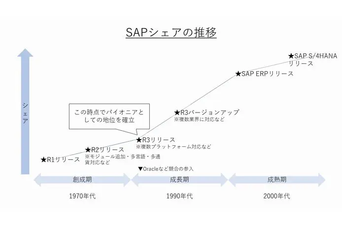 SAPシェア推移